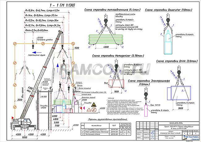 ППР перемещение оборудования в зону монтажа (погрузки)